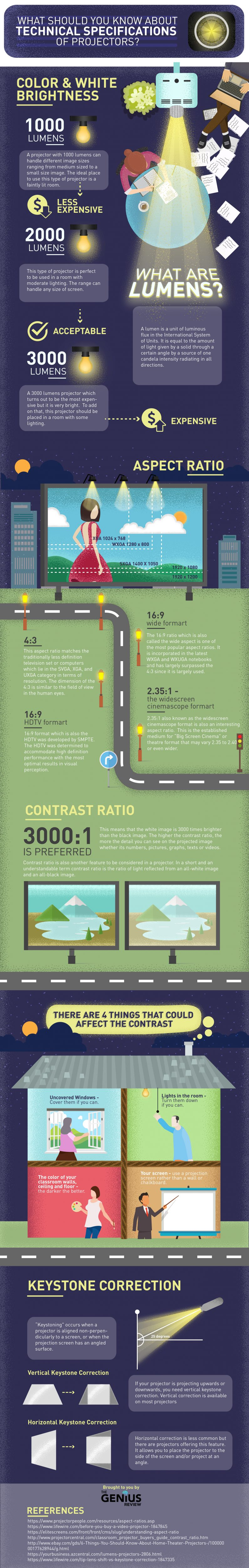 [infographic] Technical Specifications of Projectors