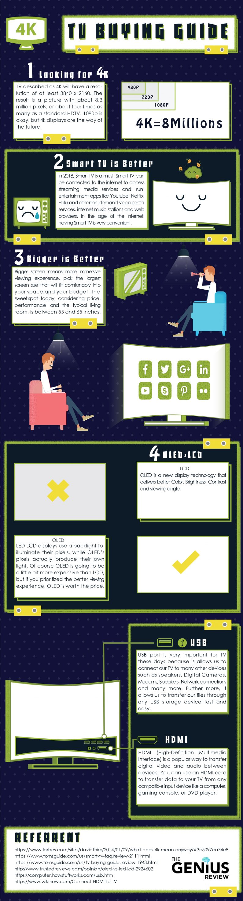 [infographic] TV buying Guide