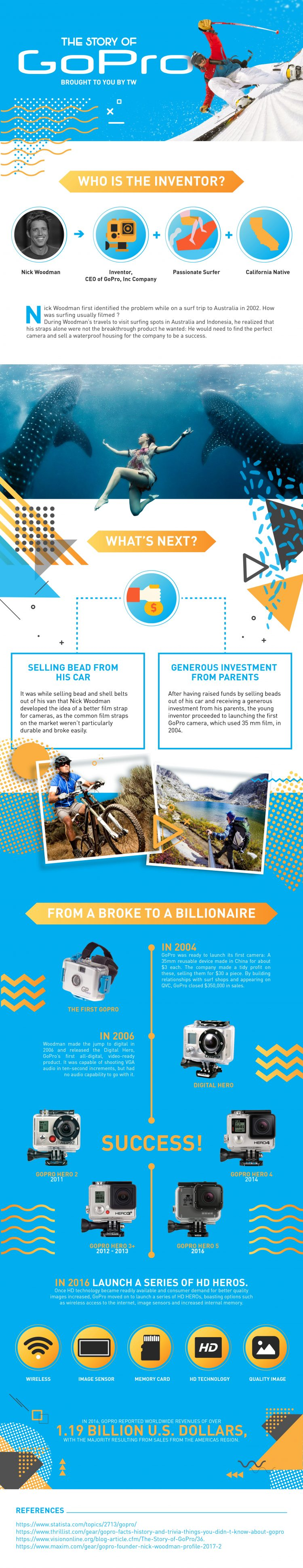 The Story Of Gopro- Infographic
