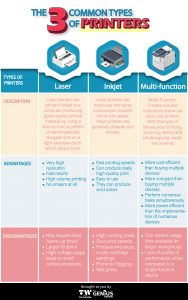 [INFOGRAPHIC] The 3 Common Types of Printers